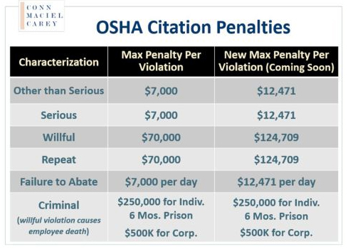 Conn OSHA penalties