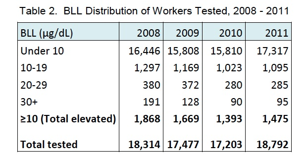 BLL Distribution in Workers