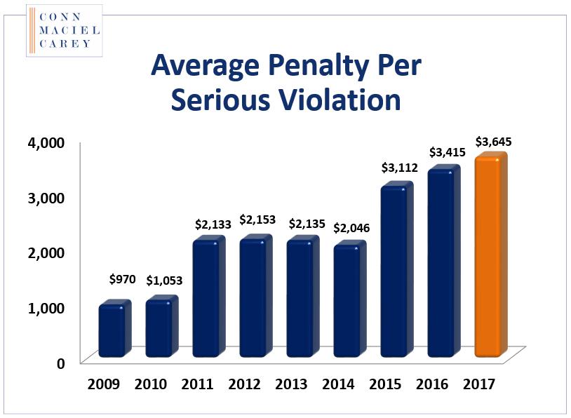 OSHA fines
