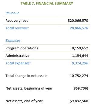 CA PaintCare financial