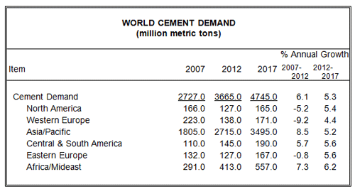 World Cement
