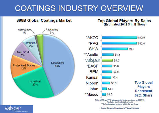 CoatingIndustryComparison