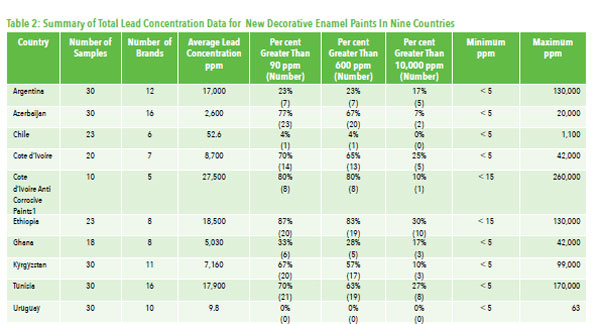 Table of Lead Concentrations
