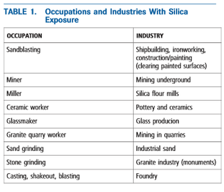 Silica occupational exposure