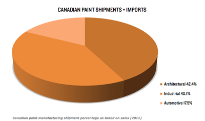 Canadian Paint Shipments & Imports