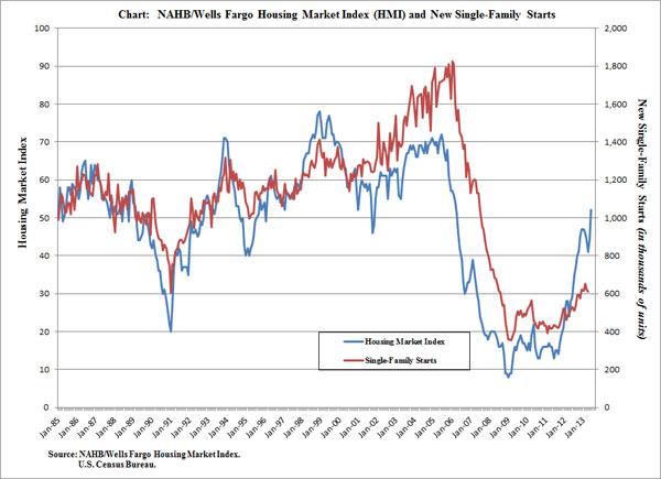 HMI chart