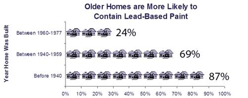 Lead in Homes - EPA