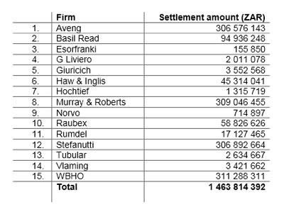 Firms and settlements