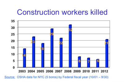 NYC Construction Fatalities