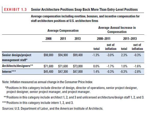 Architect Compensation Survey
