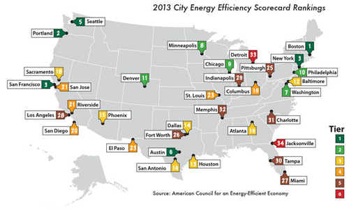 City Energy Efficiency Scorecard