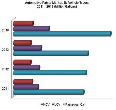 AutoPaints Market by Vehicle Type