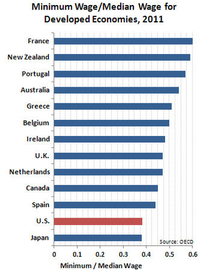 Minimum Wage for Developed Economies