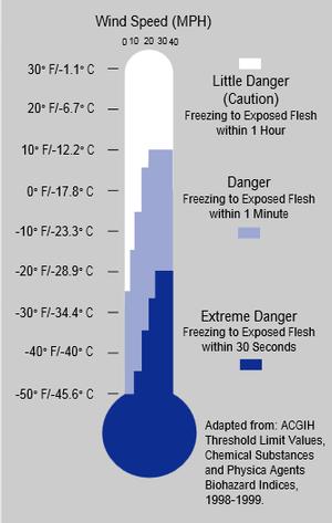 OSHA Cold Chart