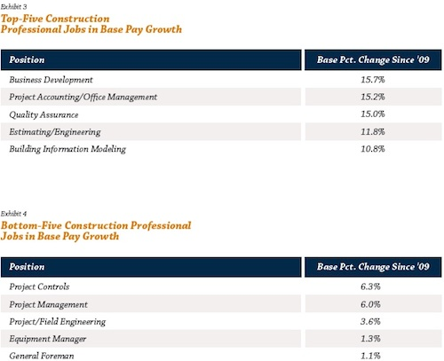 construction pay growth