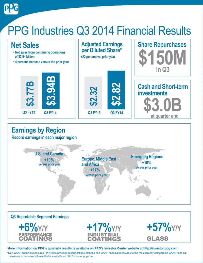 PPGIndustrial