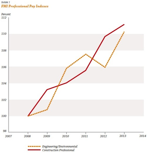 FMI pay indexes