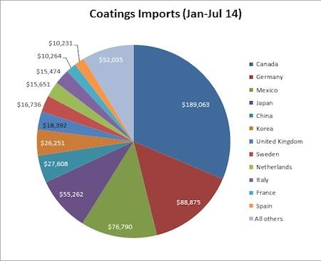 coatings imports