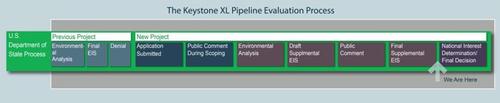KeystoneXL-Process