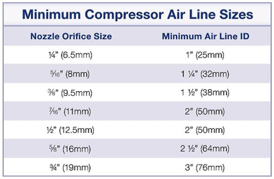 Compressor Air Line Sizes