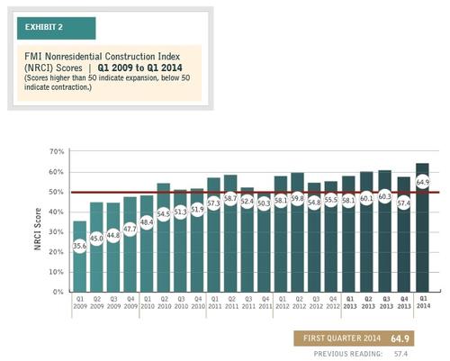 FMI NRC Index