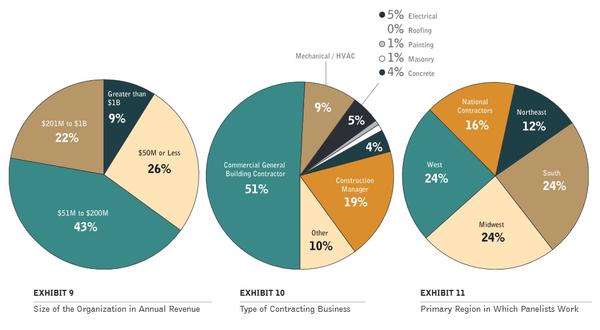 NRCI Demographics