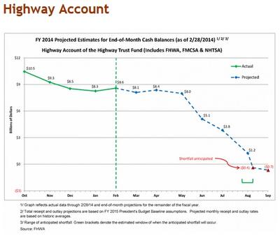 Highway Fund ticker