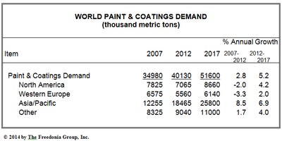 Coatings Market Sales