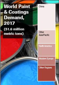 World Paint & Coatings Demand