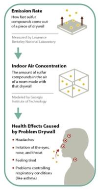 Drywall Testing