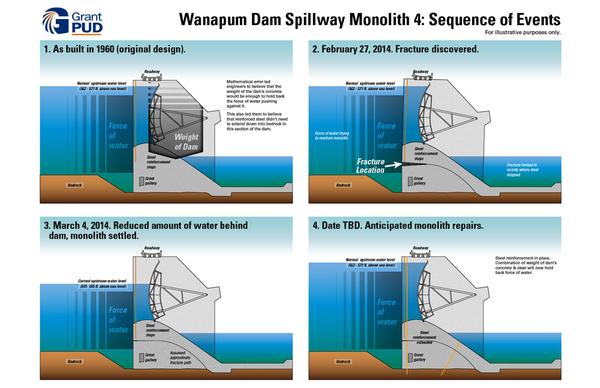 Wanapum Dam infographic