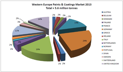 WEuro coatings chart