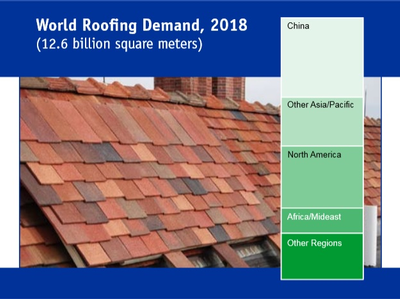 World Roofing Demand