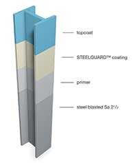 Steelguard Diagram