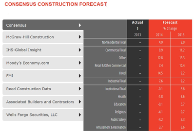 AIA Consensus Forecast