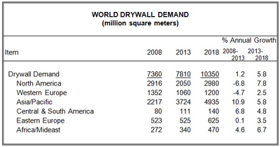 World Drywall Demand