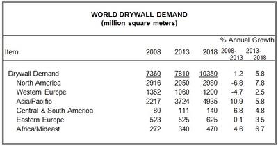 World Drywall Demand