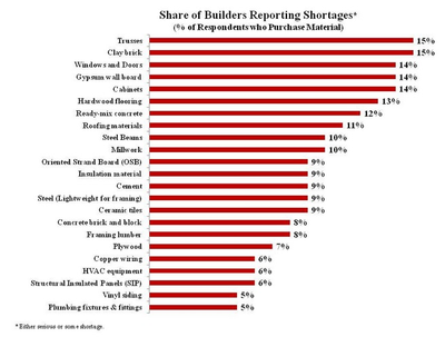 Building materials costs