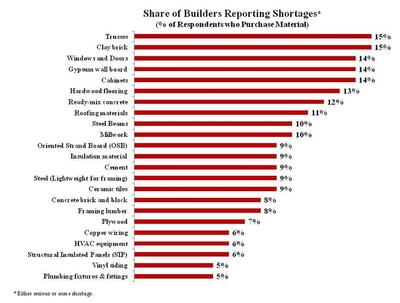 Building materials costs