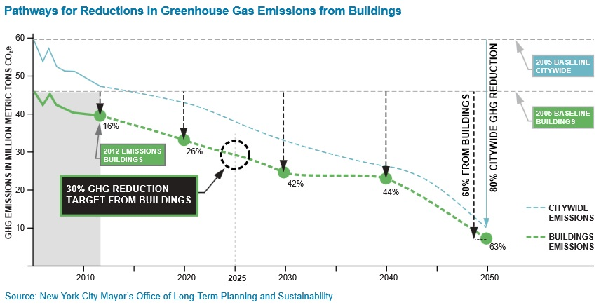 Greenhouse gas projections