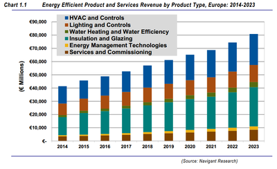 Energy Efficiency in Europe