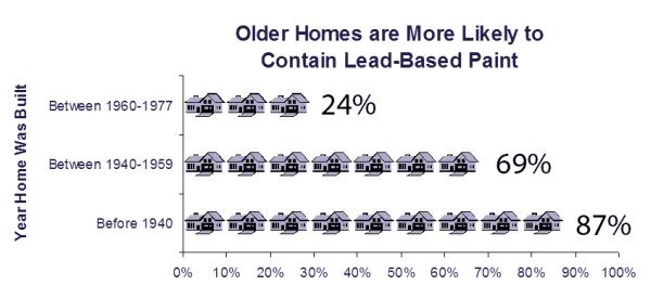 Lead paint chart