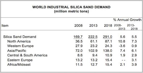 Silica consumption