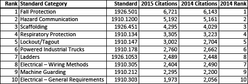 top 10 OSHA standards cited