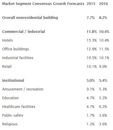 ConstructionSpending15-16