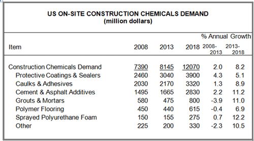 U.S. Construction Chemicals Market