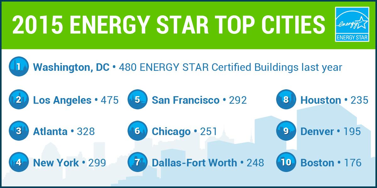 Energy Star top 10