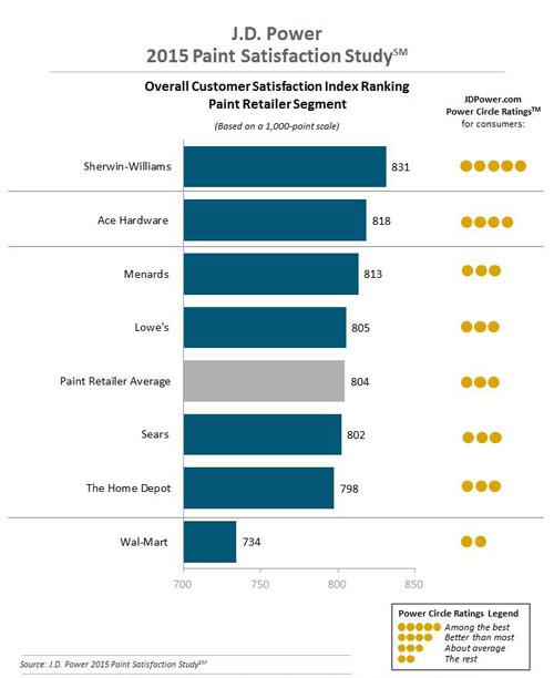 Retailer Rankings