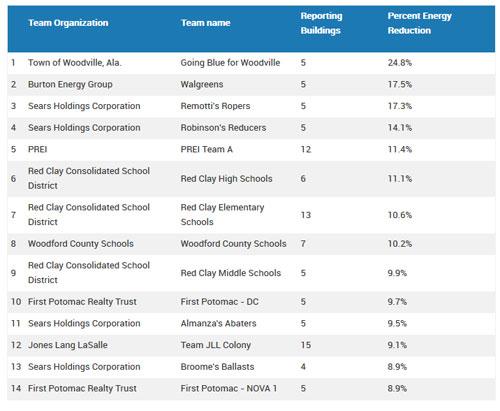 EPA Top Teams