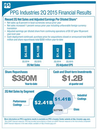 PPG Q2 Financials Infographic